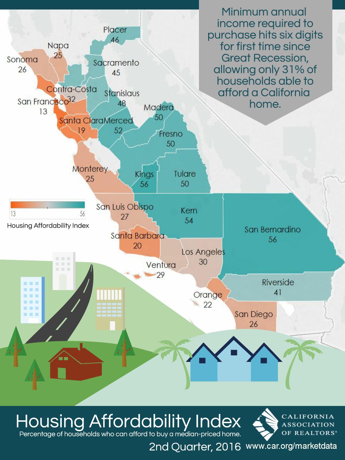 Housing-Affordability-Index-California