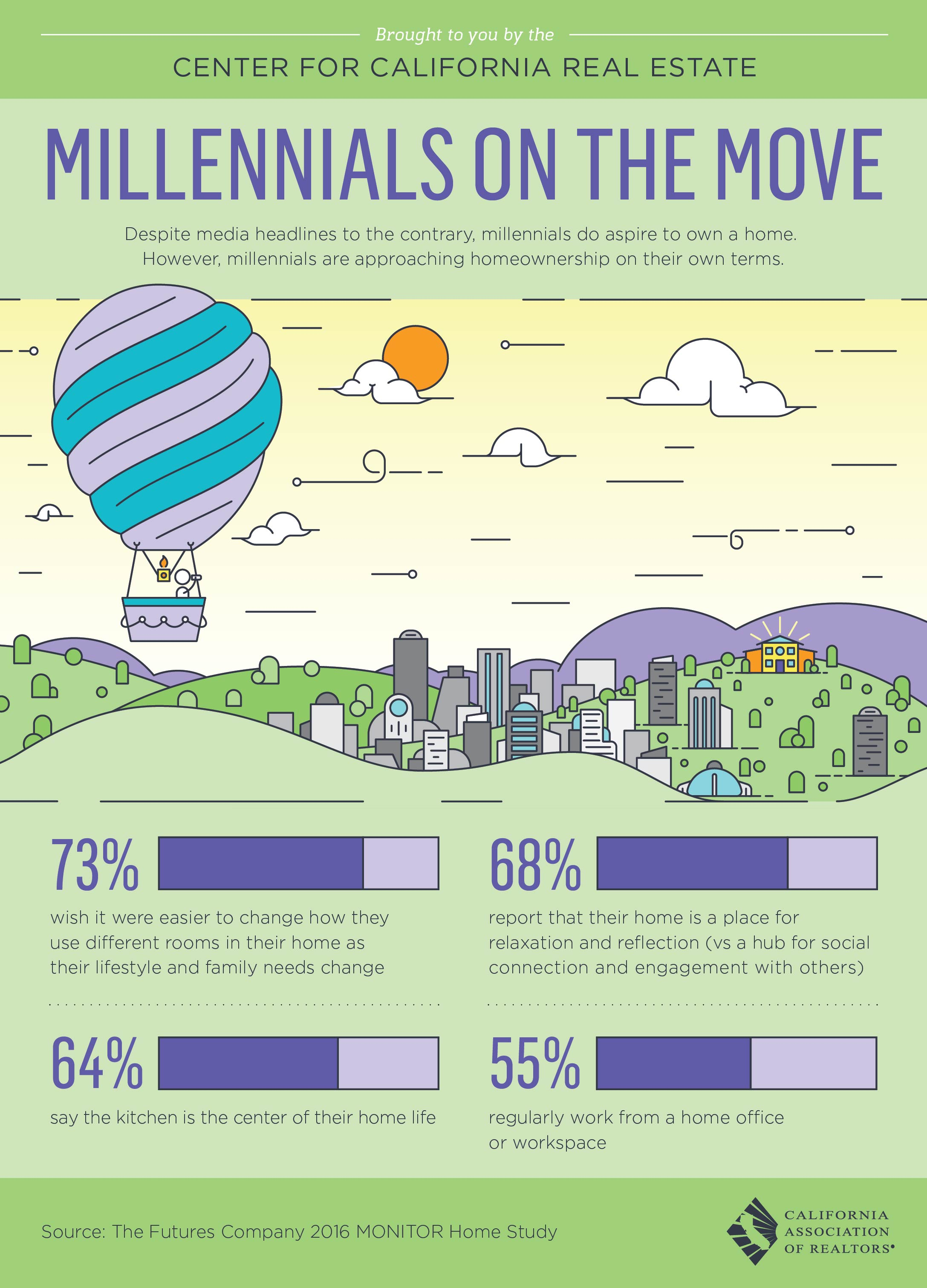 millenials-on-the-move