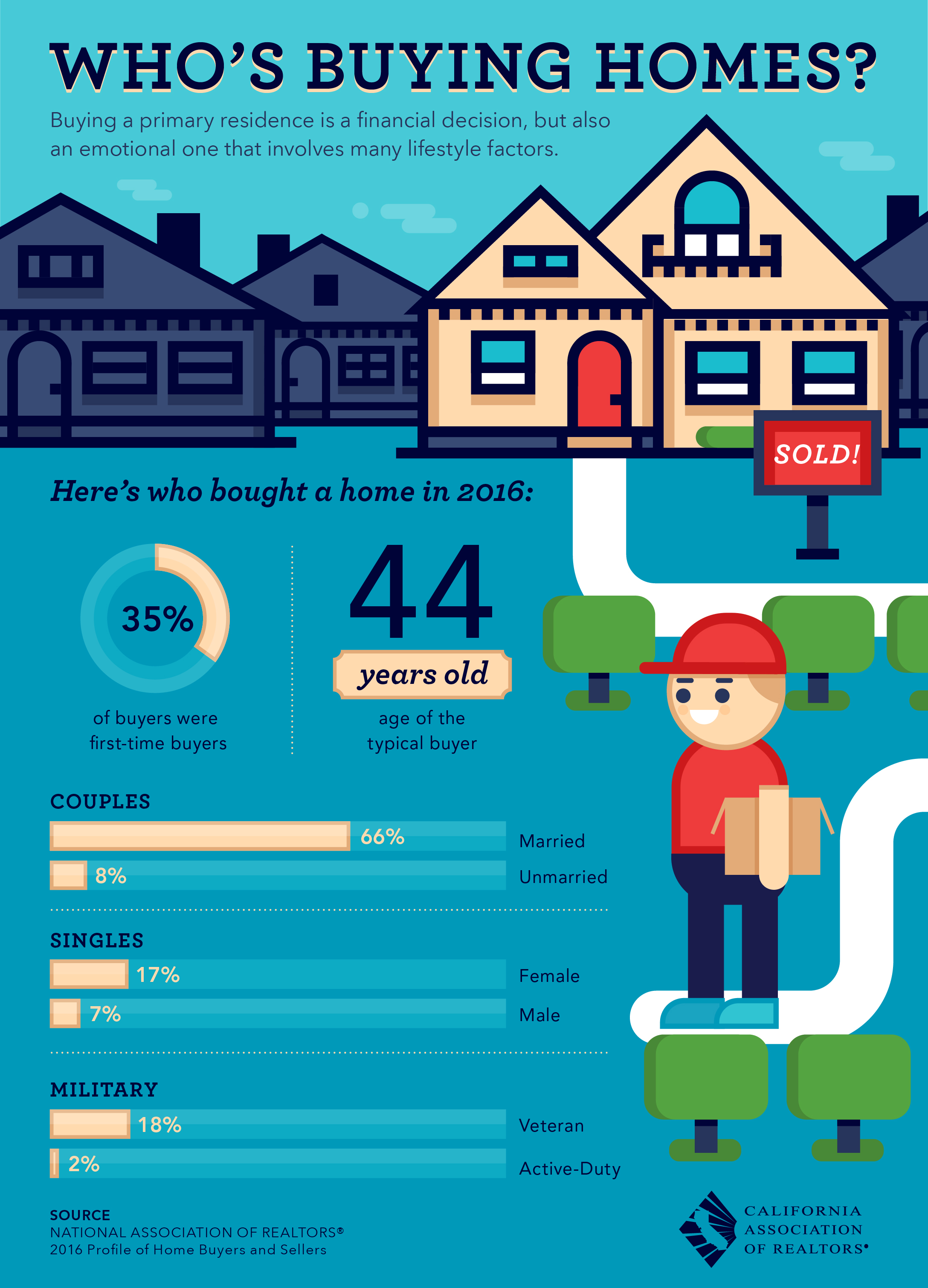 whos-buying-homes